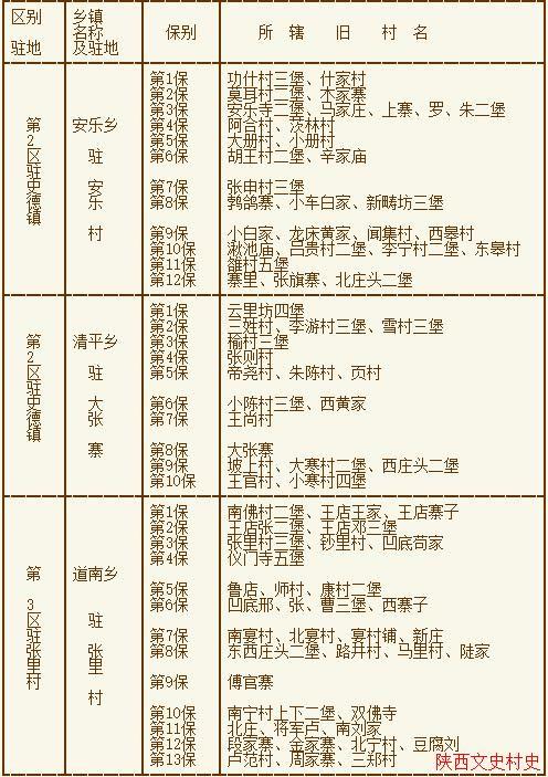 礼泉县民国时期区划