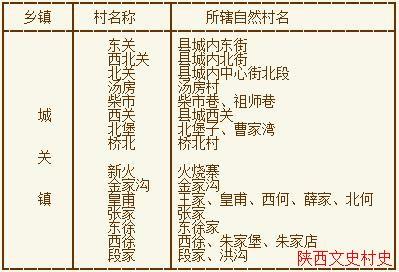 礼泉县解放后行政划分
